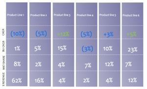 Product Line Metrics Matrix