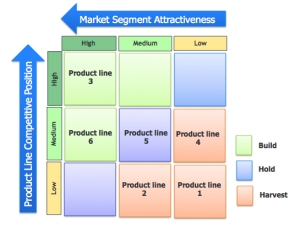 Product Position and Market Attractiveness